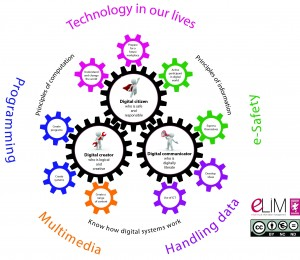 Computing POS diagram