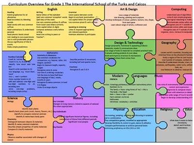 Grade 1 Curriculum Overview