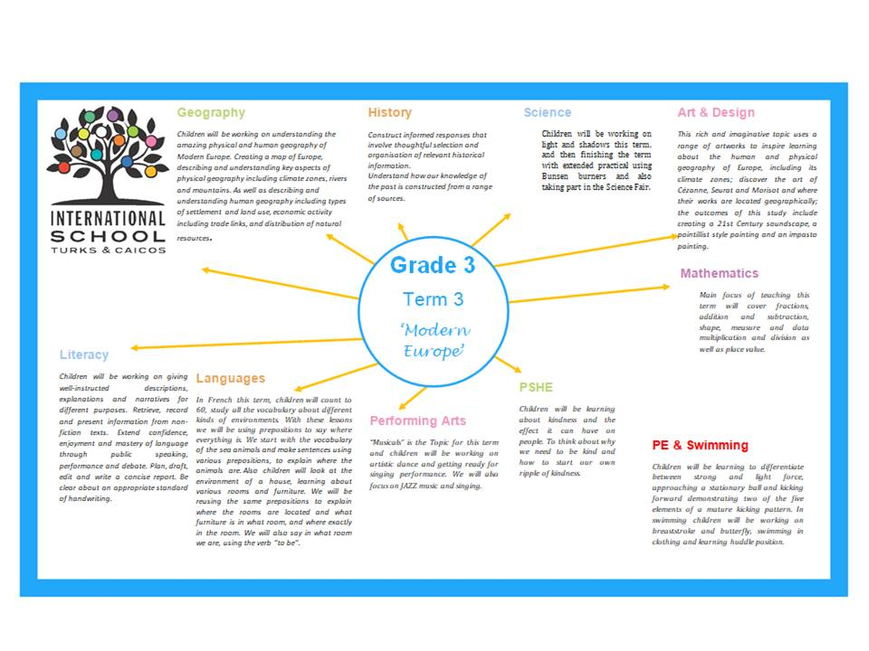 Grade 3 Term 3 Topic Overview