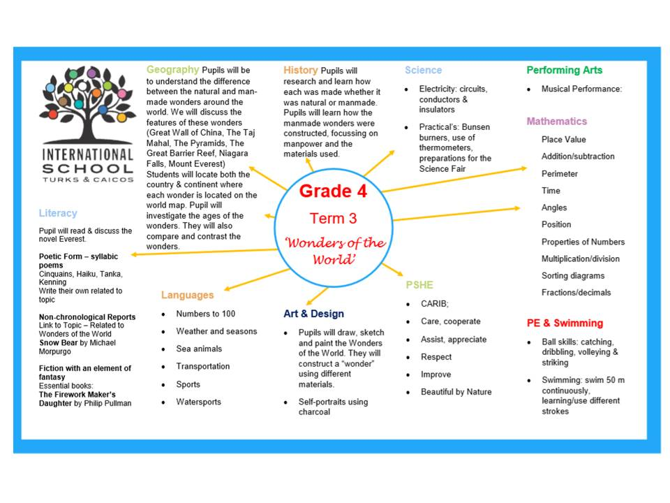 Grade 4 Term 3 Topic Overview