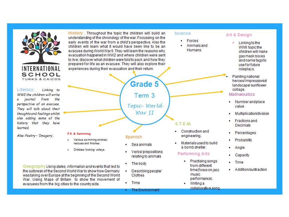 Grade 5 Term 3 Topic Overview