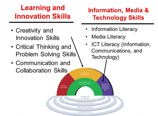 ISTCI Middle School Skills Diagram