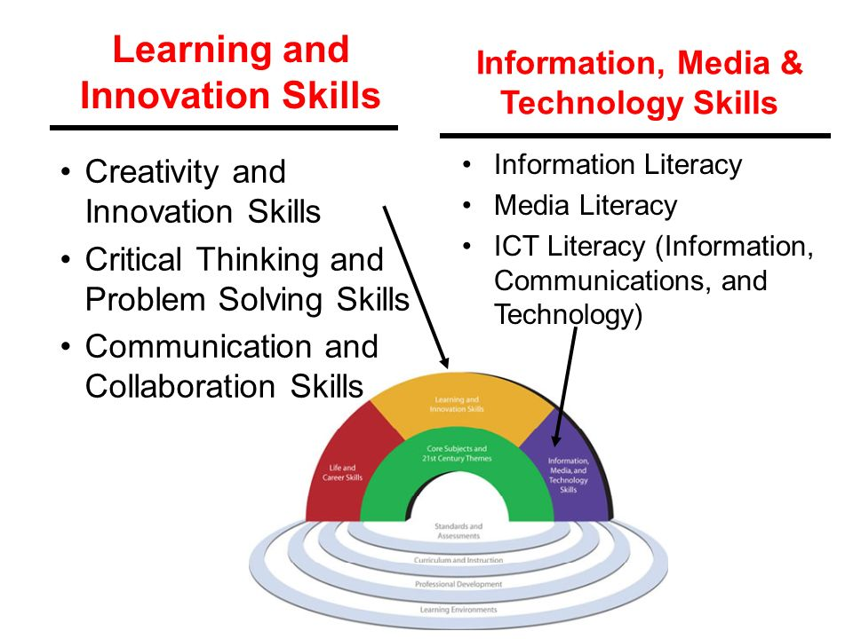 ISTCI Middle School Skills Diagram